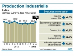 production-industrielle-en-france-en-avril-2013-evolution-me_1152653.jpeg